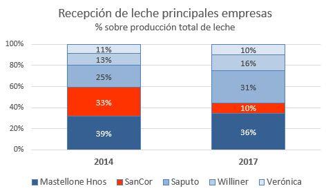 Evolucion recepcion de leche 2014 a 2017