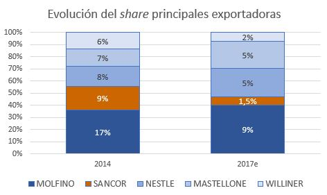 Share exportación 2014 vs 2017