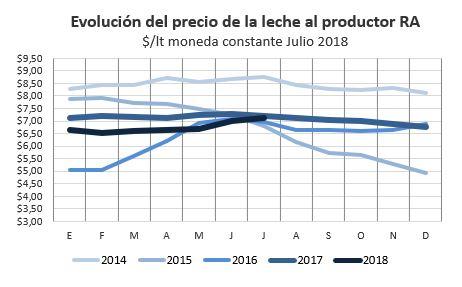 Precio evol estacional moneda constante jul 2018