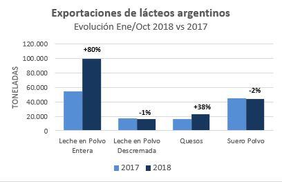 Exportaciones de lacteos a oct 2018