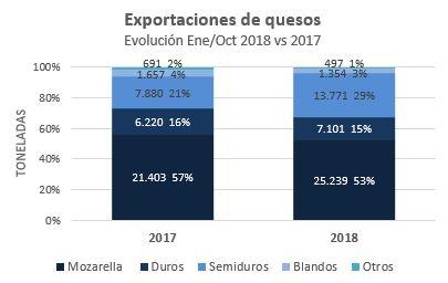 Exportaciones de quesos a oct 2018