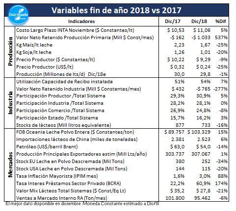 Outlook Dairylando Dic 2018