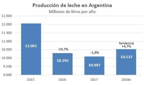 Proyeccion produccion 2018