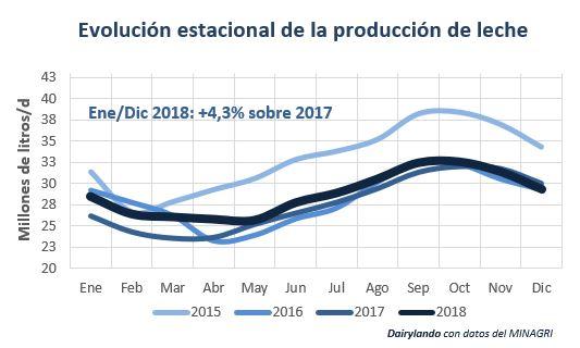 evolución estacional de la produccion