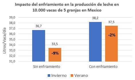 Granjas Mexico producción.JPG