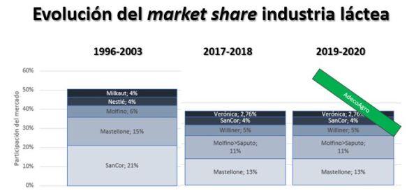 Market Share 2019