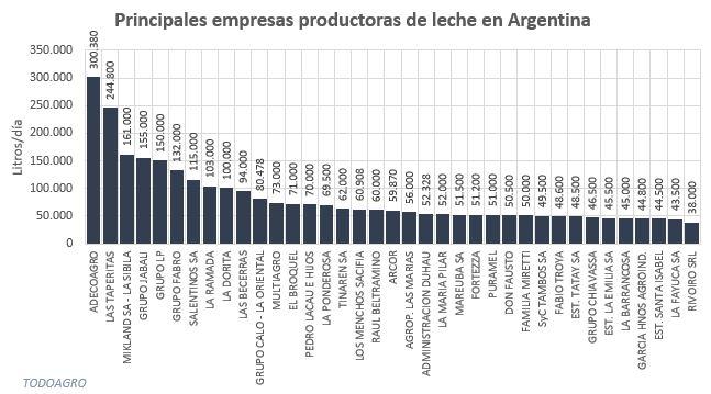 Principales productores de leche