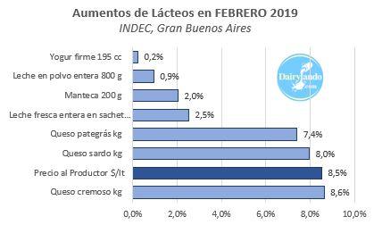 Incrementos lacteos y precio productor