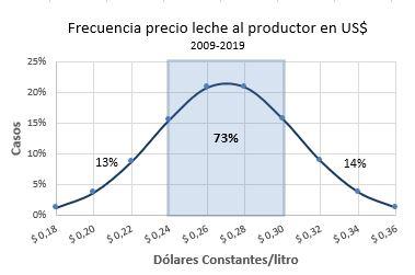 Frecuencia precio dolar constante