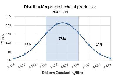 Distribucion frecuencia valor dolar por litro RA