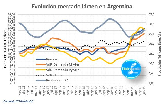 Evolución del mercado lácteo en Argentina con Producción