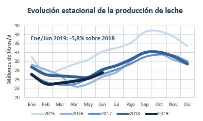Evolucion produccion jun 2019.JPG