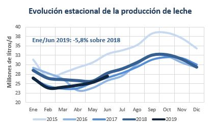Evolucion produccion jun 2019.JPG