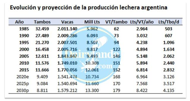 Proyeccion de la produccion nacional de leche