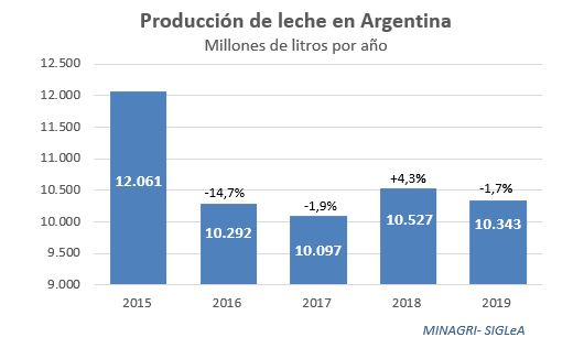 Evol produccion anual 2015 a 2019
