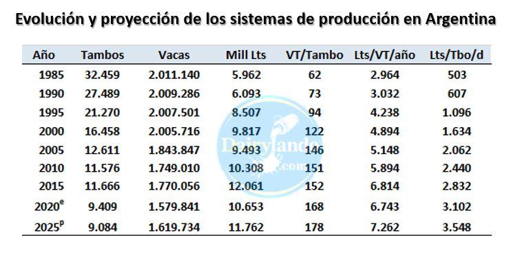 Evolucion y proyeccion de los sistemas de produccion