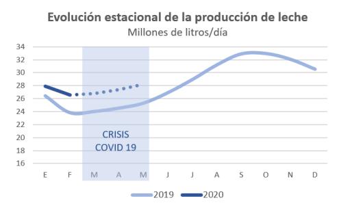Evolucion estimada producción crisis COVID 19