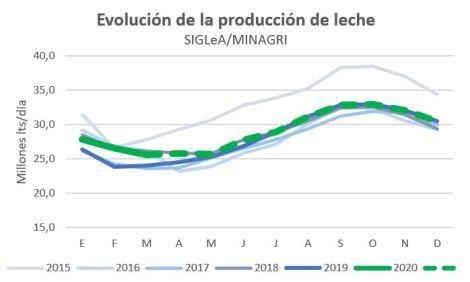 Evolucion estimada produccion 2020