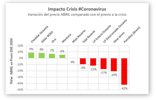 Impacto sobre indicadores