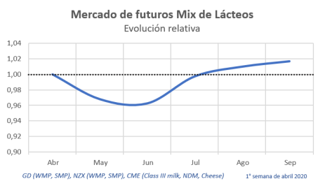 Mercado futuro mix lácteos 1ra sem abril 2020