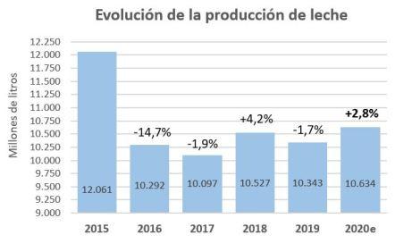 Proyeccion produccion anual 2020
