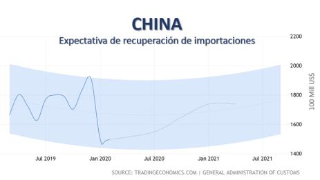 Proyeccion recuperación importaciones chinas