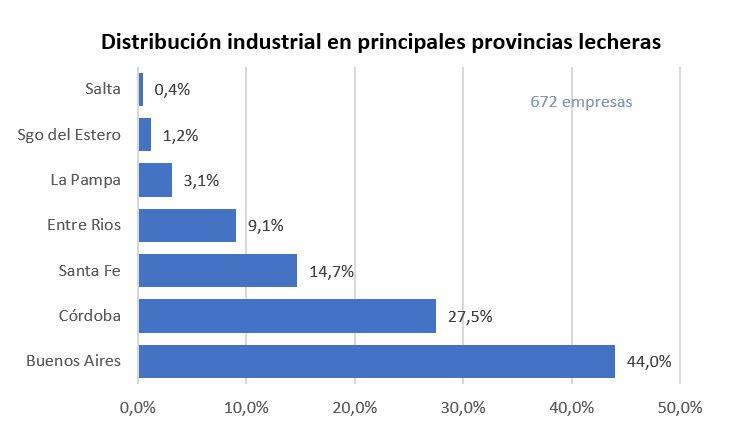 Distribucion industrias por provincia