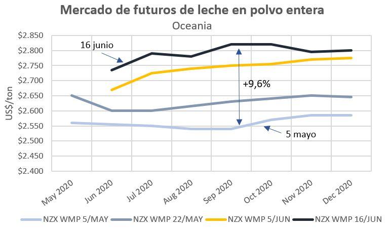 Evolucion mercado de futuros NZX