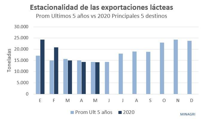 Estacionalidad de exportaciones