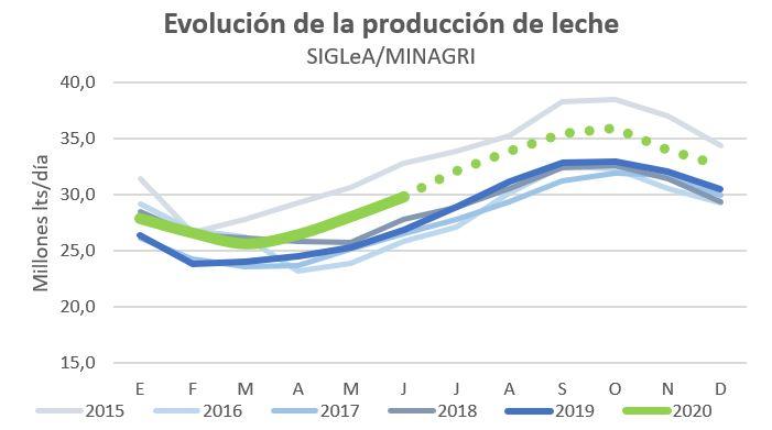 Evolucion produccion SIGLEA