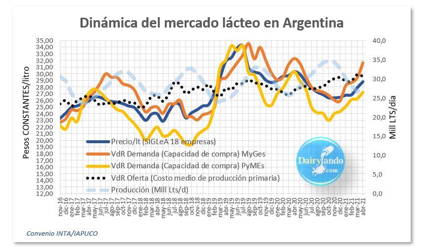 La imagen tiene un atributo ALT vacío; su nombre de archivo es dinamica-del-mercado-lacteo-argentino.jpg