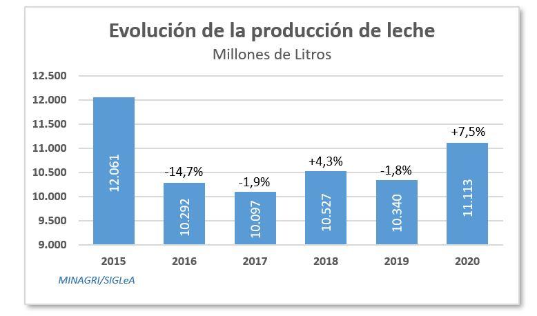 Evolucion de la produccion a 2020